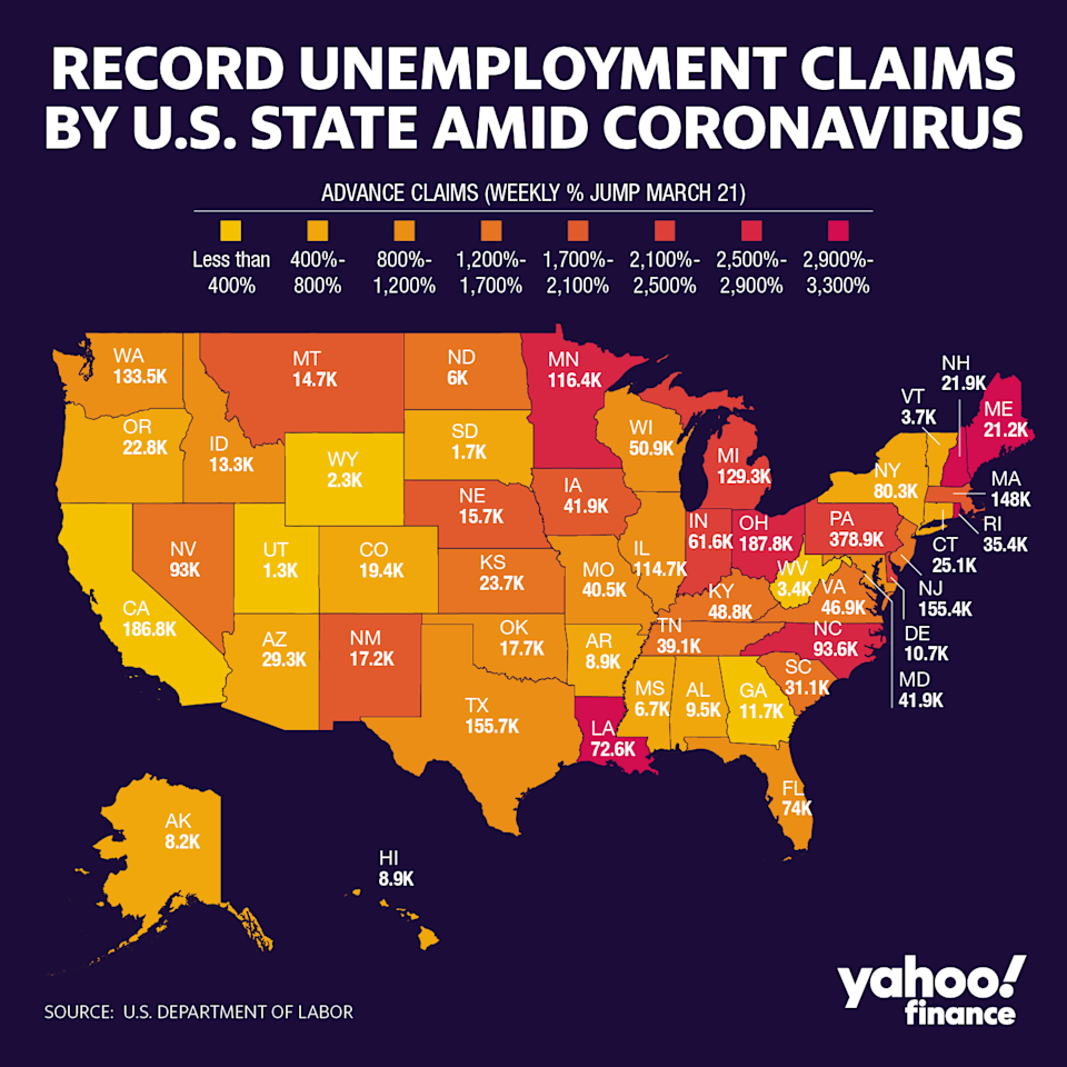 The spike in unemployment claims due to coronavirus-related shutdowns hit some states harder than others.