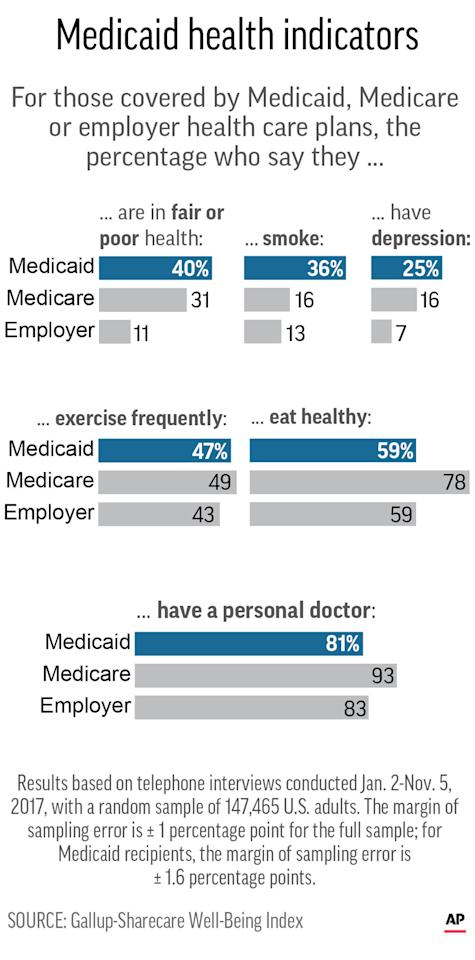 Graphic shows results from Gallup-Sharecare poll for people with Medicaid, Medicare and employer health insurance coverage; 2c x 6 inches; 96.3 mm x 152 mm;