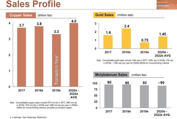Charts showing Freeport-McMoRan's projected copper, gold, and molybdenum sales through 2020.