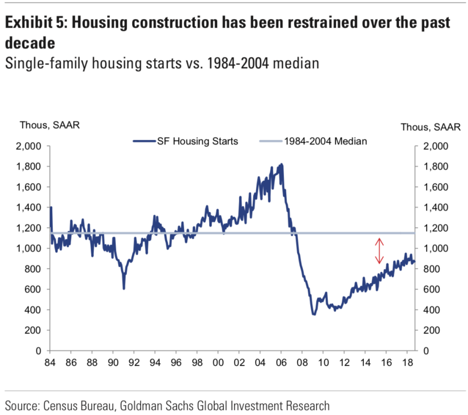 The pace of home construction has been depressed since the financial crisis, pressuring inventories and keeping some upward pressure on home prices even as the overall market cools off. (Source: Goldman Sachs)