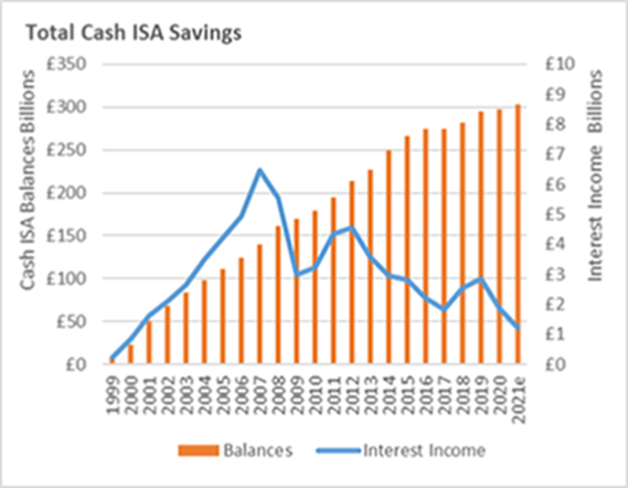Chart showing total cash ISA savings. Source: Janus Henderson Investors using Bank of England data, February 2021