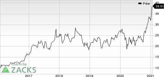 Kulicke and Soffa Industries, Inc. Price