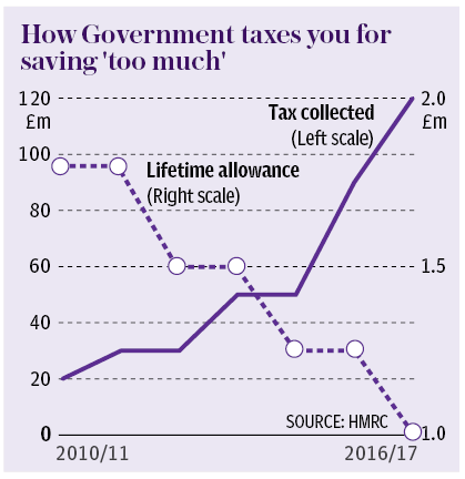 Graph shpwing how government taxes you for saving 'too much'