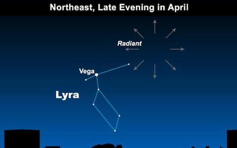 The Lyrids radiating from the vicinity of the blue star Lyra - Credit: earthsky.org