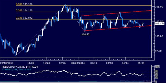 USD/JPY Technical Analysis – Yen Slides to 7-Day Low