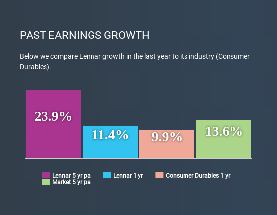 NYSE:LEN Past Earnings Growth June 20th 2020