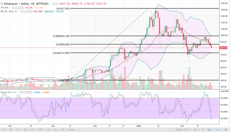 ETH/USD daily chart, February 23, 2018