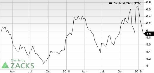 MGM Growth Properties LLC Dividend Yield (TTM)