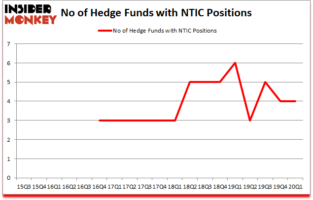 Is NTIC A Good Stock To Buy?