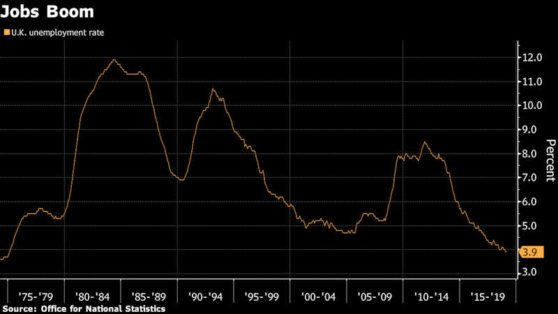 U.K. Jobs Growth Keeps Unemployment Rate at Lowest Since 1970s
