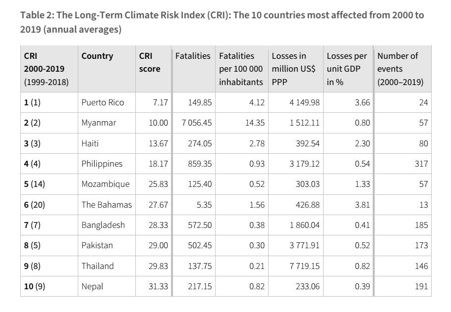 Climate Risk Index 2021