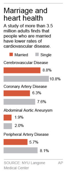 HOLD FOR RELEASE UNTIL 8 A.M. EDT FRIDAY; Chart compares percentage of people with cardiovascular disease, married and single; 1c x 4 inches; 46.5 mm x 101 mm;