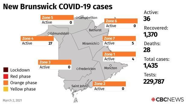There are currently 36 active cases, with four zones reporting no active cases.
