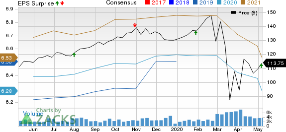 MidAmerica Apartment Communities Inc Price, Consensus and EPS Surprise