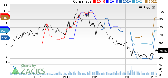 China Petroleum & Chemical Corporation Price and Consensus