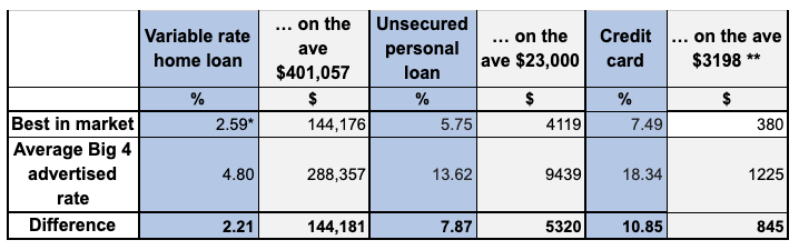 How much extra you pay if you stay with a Big 4 Bank. (Source: Supplied)