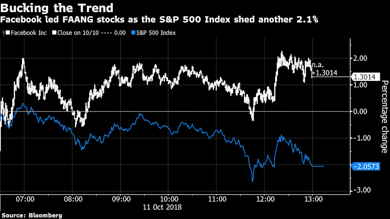 Facebook Leads Faangs In Defying Second Day Of Stock Market Rout