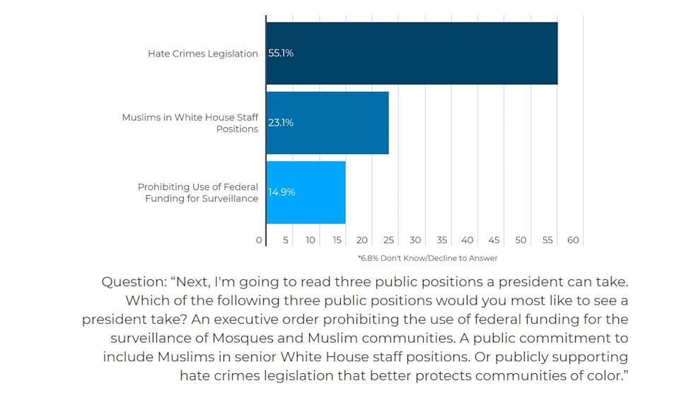 In Georgia, Muslim voters chose hate crimes legislation as a top priority in a USIPC poll. (Photo: U.S. Immigration Policy Center)