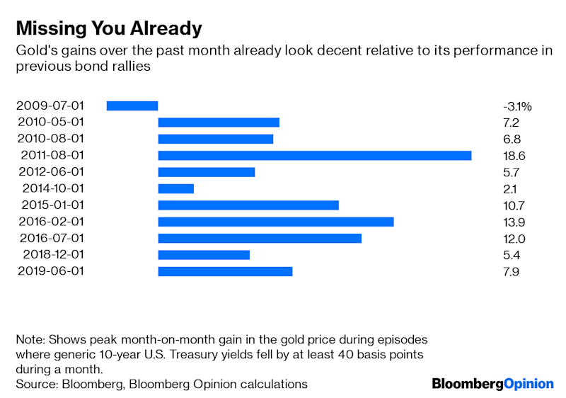 "(Bloomberg Opinion) -- For the past six years, there's been no number more filled with dread for gold bulls than $1,350 an ounce. Barring a few brief spikes, the metal has struggled to break through that level ever since it came off its run-up to $1,900 between 2011 and 2013. This matters, because an asset that has few fundamental factors drivingits performance (short of its negative correlation to the greenback) is unusually susceptible to the psychological hocus pocus that can sometimes make technical analysis work.Thousands of investors believe that $1,350 an ounce is a ""resistance level"" that gold will struggle to break above. As a result, they're likely to sell hard as the price approaches that point, and change their view of things if it confounds them by decisively moving higher.It looks like we're in that territory now. After a momentary incursion above $1,350 on Tuesday, spot gold decisively broke through on Wednesday afternoon and climbed as high as $1,394 early in the Asian day Thursday. That's its most elevated level since September 2013.The question is whether this is just another temporary spike.There's some reason to think the best is already behind us. Investors tend to flock to the yellow metal when expectations of economic growth suffer a sharp setback. If you consider flight-to-safety sovereign bond rallies(2) over the past decade, the median peak gain for gold has been 7.2%. This time around, we're already sitting on an 8% rise. At the same time, there are signs of a more dramatic re-evaluation of economic prospects than we saw in gold's previous pips above $1,350 in July 2016 and March 2014.Federal Reserve Chairman Jerome Powell opened the door to interest rate cuts as early as next month in a media briefing after the central bank's policy meeting Wednesday – almost certainly the main reason that gold has been looking so peppy. If the Fed cuts in July, it's more likely to be by half a percentage point than a quarter-point, Robert Mead, co-head of Asia-Pacific portfolio management at Pimco, told the Bloomberg Buy-Side Forum in Sydney on Thursday.Should the Fed ease significantly – providing a ""Powell put"" to bail out an economy struggling under the weight of trade tariffs – you can expect to see a marked weakening of the dollar. That, in turn, ought to be good for gold.The deteriorating economic picture in Europe should also provide support. Gold doesn't produce a return, but that's not the disadvantage it once was in a world where sovereign debt in Germany, Sweden, the Netherlands, Switzerland, Denmark, Austria and Japan – and, perhaps soon, France – provides negative yields. Funds so far seem unconvinced. Money managers, a group that's been relentlessly bullish on the prospects for gold futures and options over most of the past decade, have been net-short for 24 weeks out of the past year and were still expecting price falls just last month. While that spiked up to a net-long position of 156,718 contracts in the most recent week, such data is subject to sharp reversals whenever movements in the underlying asset give investors a chance to take profits.Still, in a world where uncertainty seems to spike every time the U.S. president opens his Twitter app, it's hardly surprising a metal that thrives on chaos is finally getting its moment in the sun. The $1,350 level has been a price ceiling for gold for nearly six years. It could just as easilyturn into a floor in the future.(1) We're defining this as episodes when the yield on benchmark 10-year U.S. Treasuries fell by 40 basis points or more from a month earlier.To contact the author of this story: David Fickling at dfickling@bloomberg.netTo contact the editor responsible for this story: Rachel Rosenthal at rrosenthal21@bloomberg.netThis column does not necessarily reflect the opinion of the editorial board or Bloomberg LP and its owners.David Fickling is a Bloomberg Opinion columnist covering commodities, as well as industrial and consumer companies. He has been a reporter for Bloomberg News, Dow Jones, the Wall Street Journal, the Financial Times and the Guardian.For more articles like this, please visit us at bloomberg.com/opinion©2019 Bloomberg L.P."