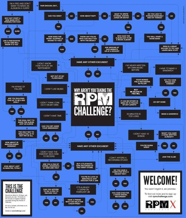 The RPM Challenge has been a highlight of Newfoundland and Labrador's music calendar since 2006.