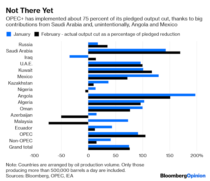 OPEC and the Fed Face More Than Trump's Wrath