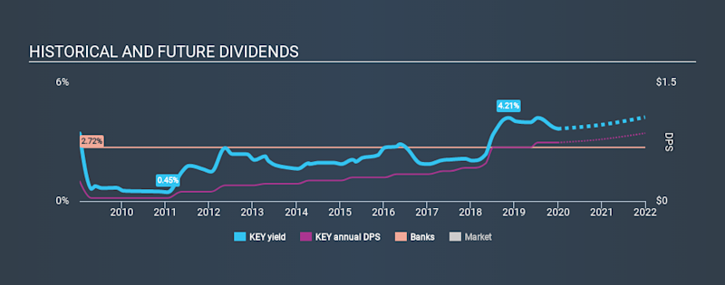 NYSE:KEY Historical Dividend Yield, January 1st 2020
