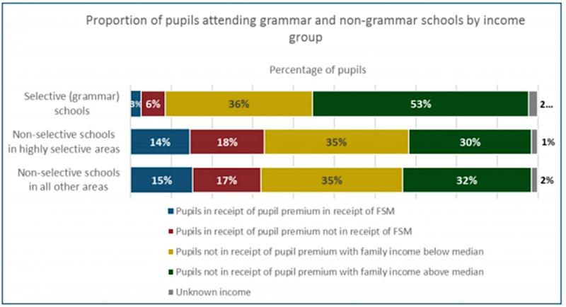 Pupils in the most affluent economic group make up 53 per cent of students at selective grammar schools