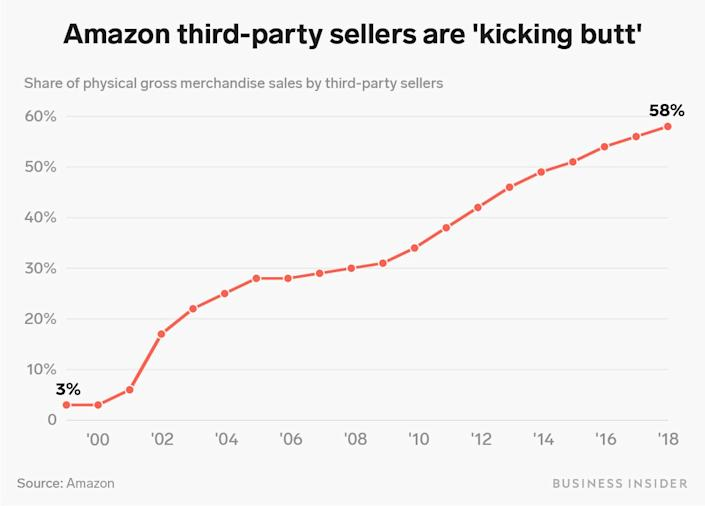 There are approximately 1.7 million third-party sellers on Amazon.