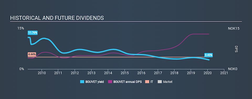 OB:BOUVET Historical Dividend Yield, January 29th 2020