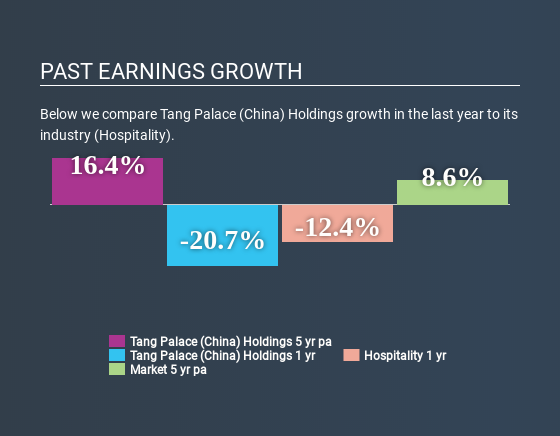 SEHK:1181 Past Earnings Growth May 24th 2020