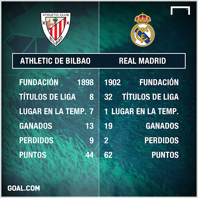Athletic Bilbao-Real Madrid