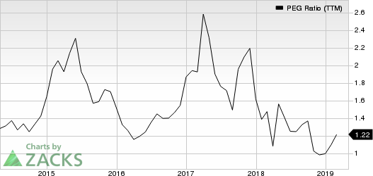 IMAX Corporation PEG Ratio (TTM)
