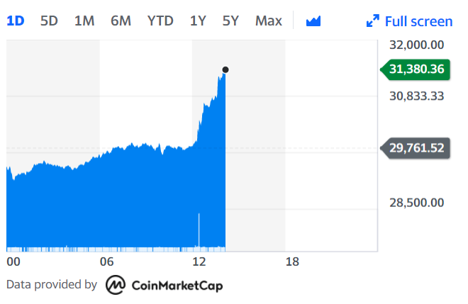 At the time of writing it was more than 6% higher at $31,256.60, meaning that the digital currency now has a market capitalisation of $580bn. Credit: Yahoo Finance