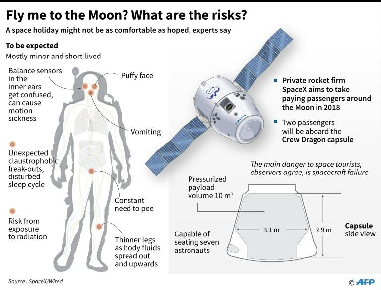 Fly me to the Moon? What are the risks?