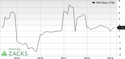 KBR, Inc. PEG Ratio (TTM)
