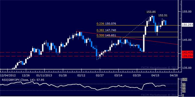 Forex_GBPJPY_Technical_Analysis_04.23.2013_body_Picture_5.png, GBP/JPY Technical Analysis 04.23.2013