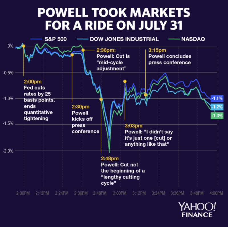 Stocks were quiet heading into Fed Chairman Jerome Powell's press conference but moved wildly as Powell fielded questions about where rates go from here