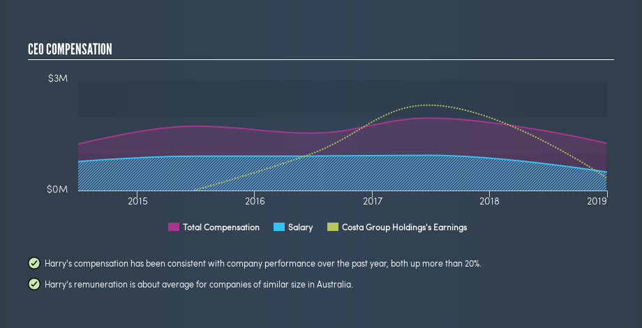 ASX:CGC CEO Compensation, August 16th 2019