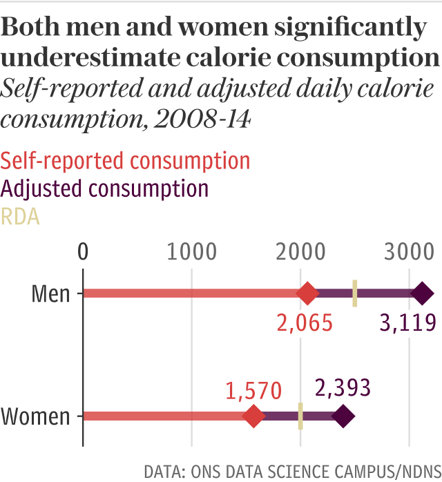 Men and women significantly underestimate their calorie consumption