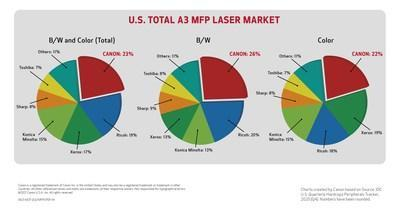Canon U.S.A. Ranked Number One for Market Share in All United States Laser A3 Multifunction Printer Segments for 2020