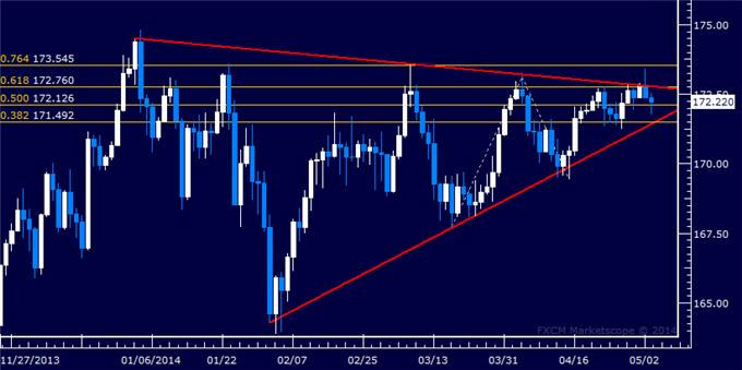 dailyclassics_gbp-jpy_body_Picture_11.png, Forex: GBP/JPY Technical Analysis – Resistance Met Below 173.00