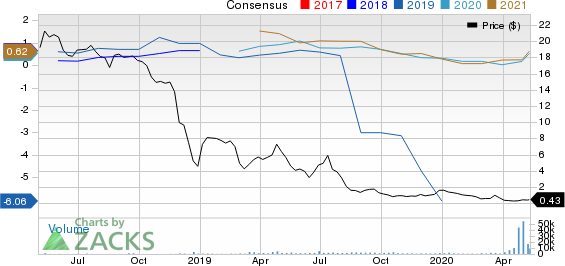 Chaparral Energy Inc Price and Consensus