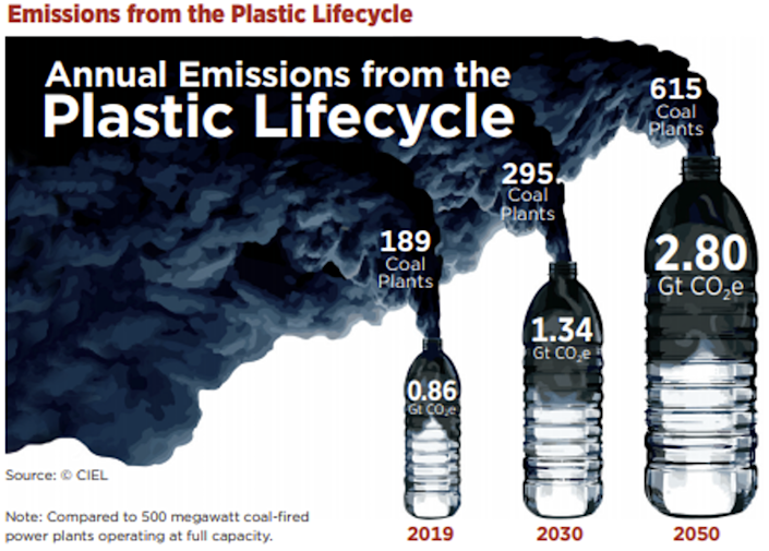 """<span class=""""caption"""">Annual plastic production and use currently emits as much CO₂ each year as 189 500 megawatt coal power plants.</span> <span class=""""attribution""""><a class=""""link rapid-noclick-resp"""" href=""""https://www.ciel.org/"""" rel=""""nofollow noopener"""" target=""""_blank"""" data-ylk=""""slk:CIEL"""">CIEL</a>, <span class=""""license"""">Author provided</span></span>"""