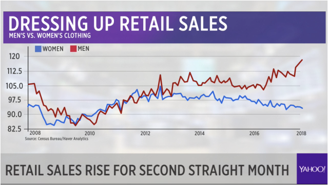 Men have been outpacing women in in-store clothing sales since 2012.