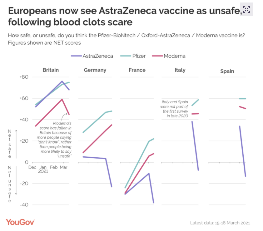 The chart showing how Europeans view the AstraZeneca vaccine. (YouGov)