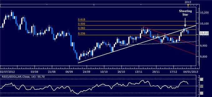 Forex_Analysis_US_Dollar_Turns_Lower_as_SP_500_Soars_body_Picture_4.png, Forex Analysis: US Dollar Turns Lower as S&P 500 Soars