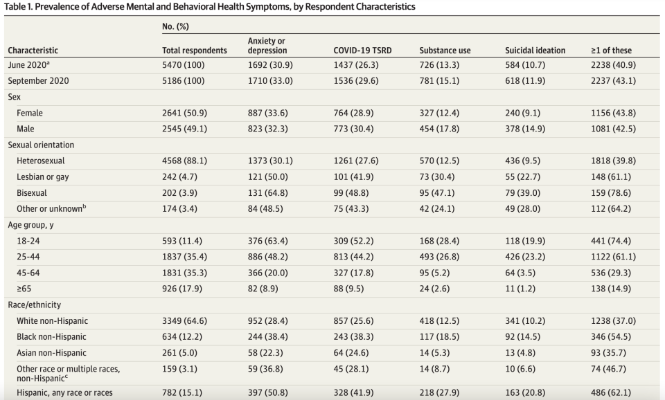 Adverse mental health symptoms only got worse. (Chart: JAMA)