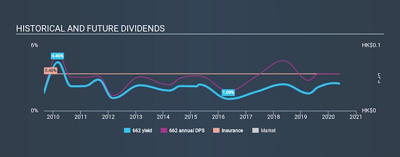 SEHK:662 Historical Dividend Yield May 22nd 2020