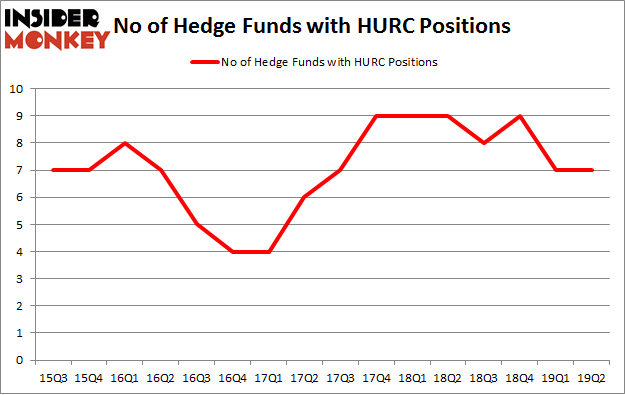 No of Hedge Funds with HURC Positions