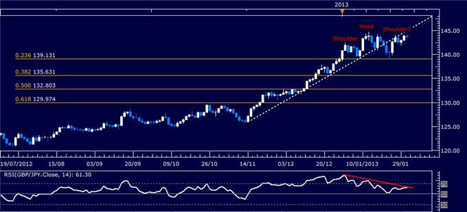 Forex_GBPJPY_Technical_Analysis_01.31.2013_body_Picture_1.png, Forex: GBP/JPY Technical Analysis 01.31.2013